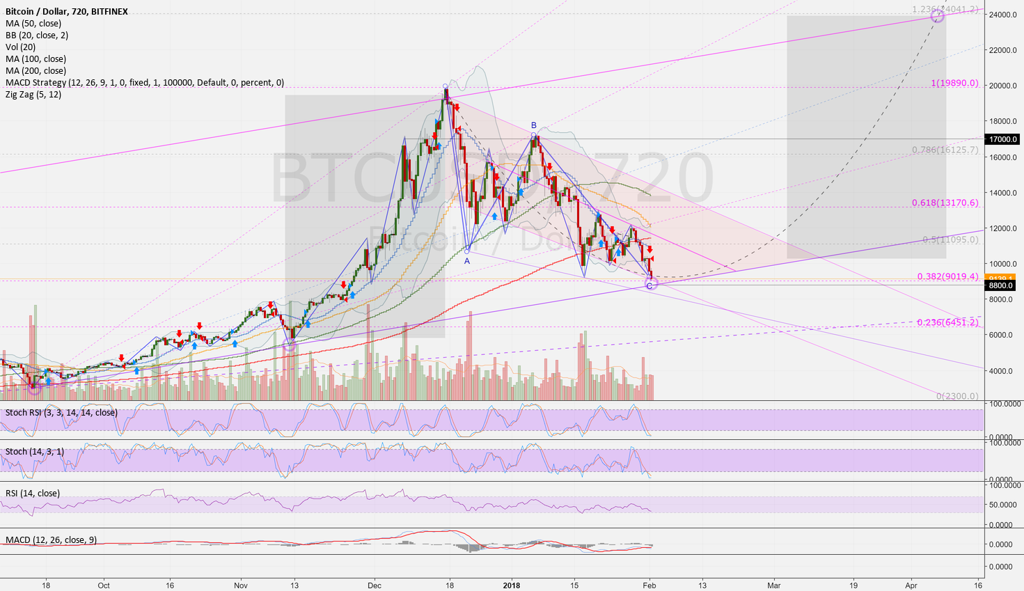 BTCUSD (12h): Fourth idea of a trend line (Nr. 4 of a series)