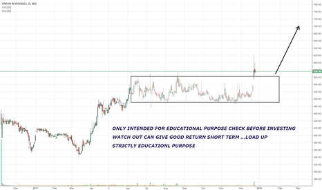 VBL: WATCH OUT CAN GIVE GOOD RETURN SHORT TERM ...LOAD UP