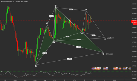 AUDUSD: Couple of Advanced patterns for you AP Traders