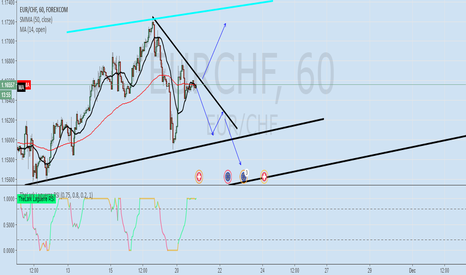 EURCHF: EUR/CHF what's next?