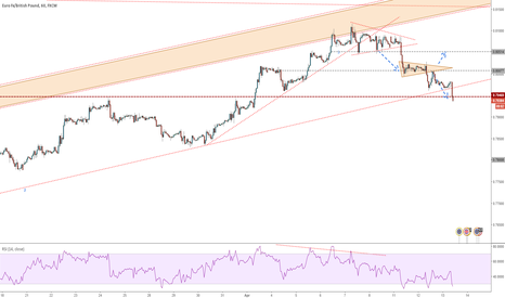EURGBP: EURGBP - Second target achieved