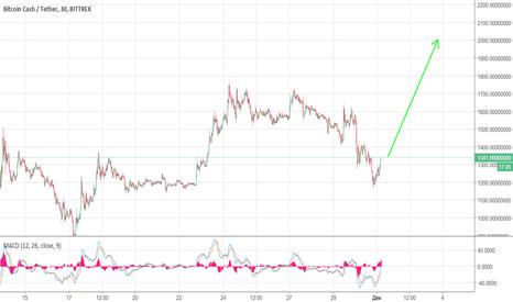 BCCUSDT: BCC/USD - Вперед к 2000!