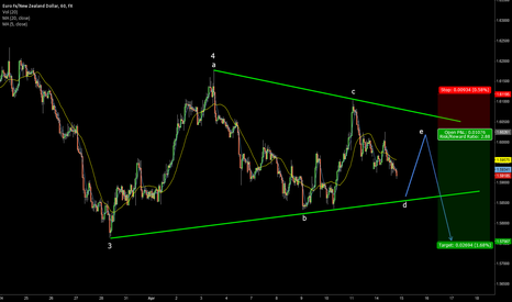 """EURNZD: Waiting for wave """"e"""" in triangle to short EURNZD"""