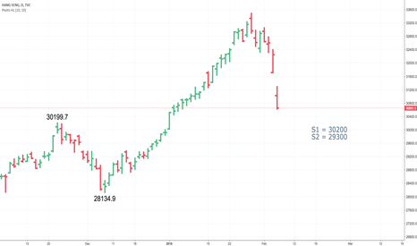HSI: HSI is crashing, isn't it?  How much more can it drop?