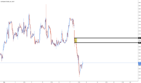 S1!: Possible intraday short setup on soybean futures