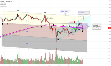 AAPL: The movement may continue in the blue trend.