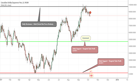 CADJPY: CAD/JPY = The House of Sellers