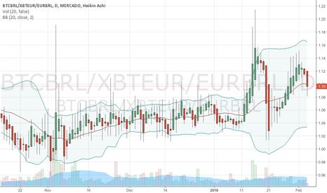 BTCBRL/XBTEUR/EURBRL: Best way to send money from Europe to Brazil? Bitcoin!