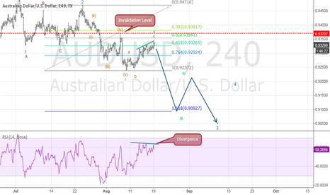 AUDUSD: Elliot Wave Update: Opportunity for sellers