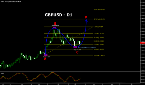 GBPUSD: GBPUSD has potential to go higher!