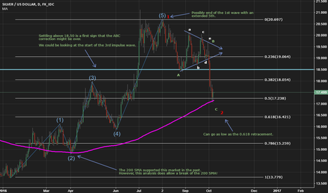 XAGUSD: Silver: Revision previous analysis