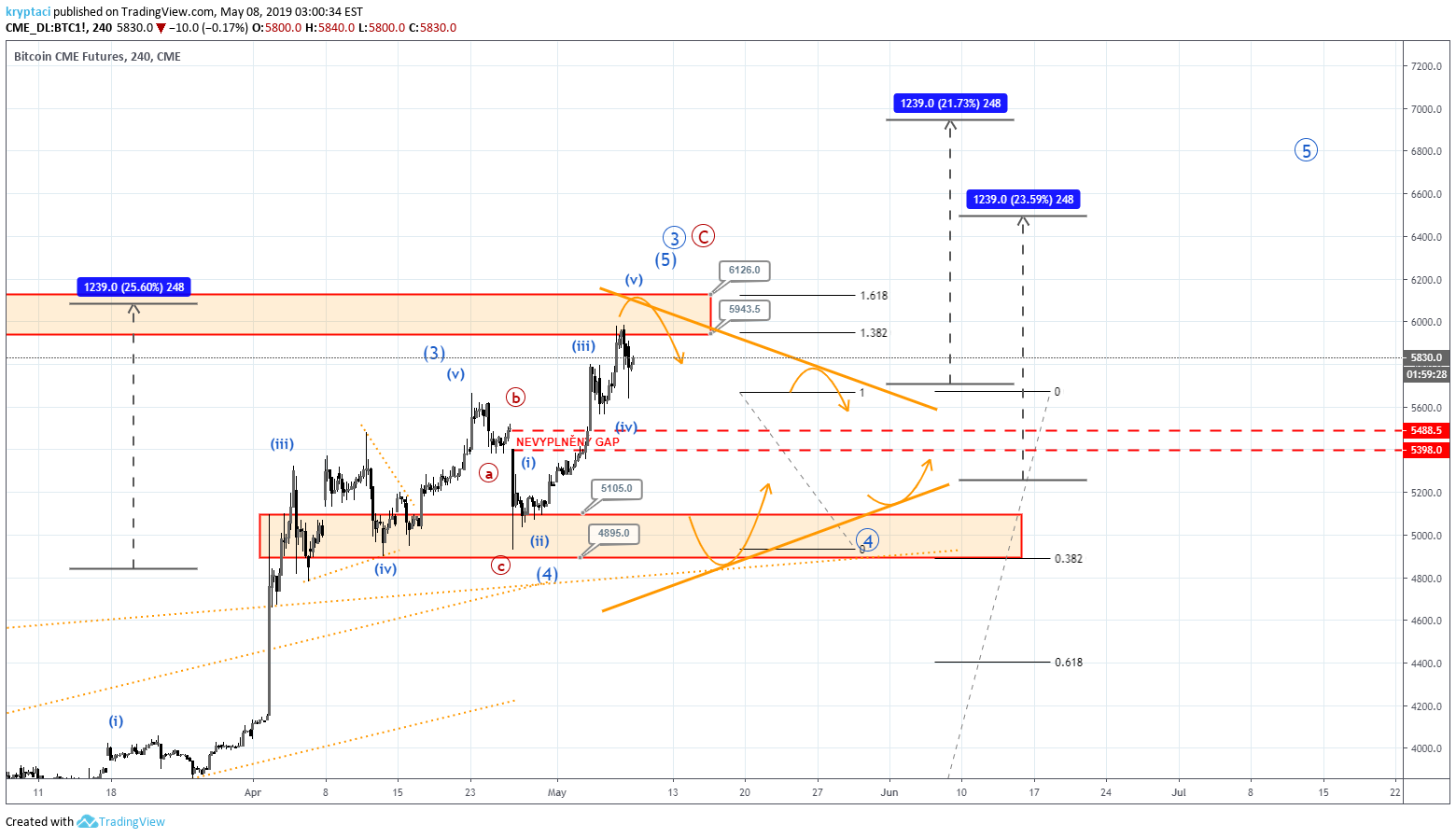Btc Cme Futures For Cme Btc1 By Fpf Daily Update Tradingview