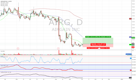 AIRG: Double bottom divergence on AIRG