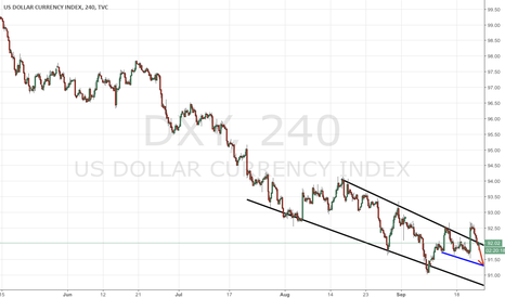 DXY: Fed-driven dollar jump winds as long-term Fed stance is unclear