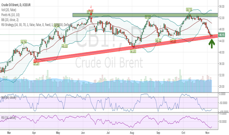 CB1!: The OIL rebound has started