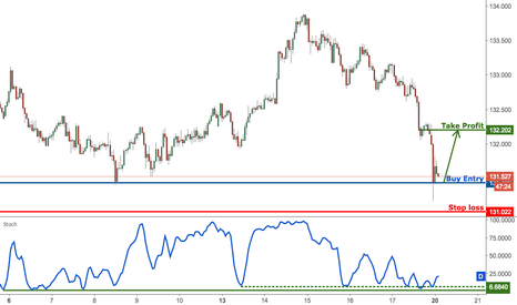 EURJPY: EURJPY on strong support, time to play a corrective bounce