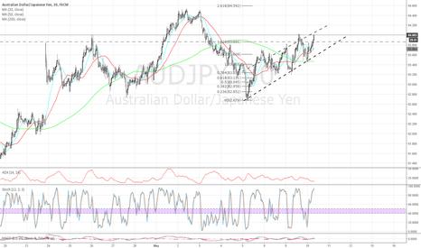 AUDJPY: AUDJPY - Ascending Channel 30 m chart