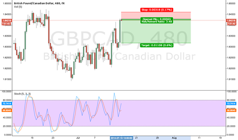 GBPCAD: Minor Supply level from 19/06/14