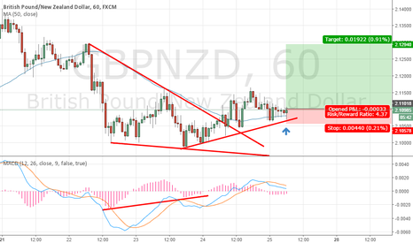 GBPNZD: Falling wedge pattern