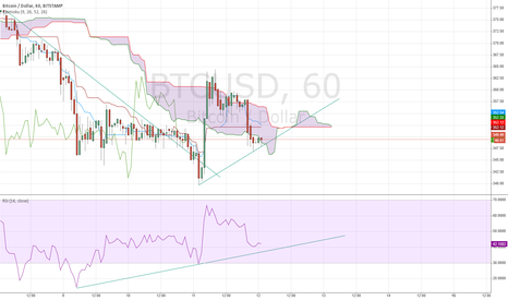 BTCUSD: May be the buttom for this week?
