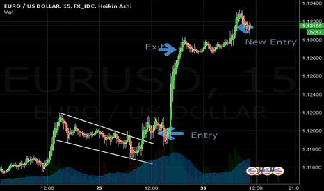EURUSD: My Euro USD Long Setup