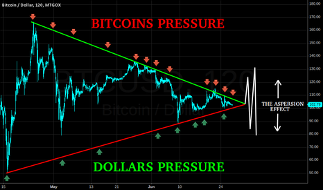 BTCUSD: THE ASPERSSION EFFECT