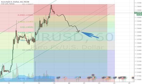 EURUSD: EUR/USD CORTO