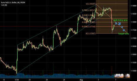 EURUSD: EURUSD weekly trading plan
