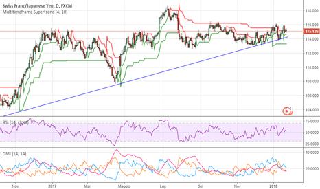CHFJPY: ChfJPY, lo yen potrebbe bluffare