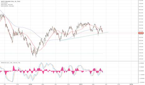 USOIL: oil rebounding