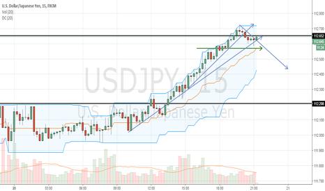USDJPY: Aguardando retração de Fibo até 61.8 para efetuar nova comprar