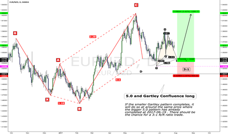 "EURNZD: [symbol=""EUR/""]EUR/[/symbol] 5.0 and Gartley confluence long"