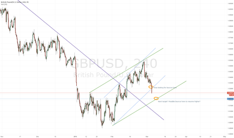 GBPUSD: GBP breaking down