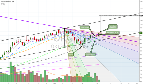 ORG: $ORG poising for a run - needs confirming volume