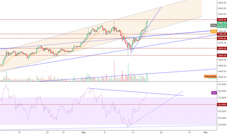 BTCUSD: BTCUSD - Path to new highs 2 or Correction looming? Crossroads+