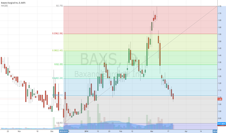 BAXS: Fib on $BAXS.  .92 is the bottom, should bounce in that range.