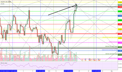 USDJPY: USDJPY long for 90 day correction to the upside, Gann theory.