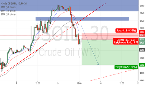 USOIL: Crude oil strong breakout of current trend