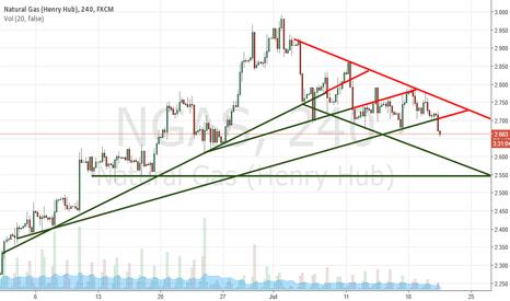 NGAS: Sell natural gas