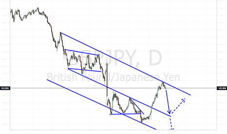 GBPJPY: MARKET SETTING UP FOR ANOTHER GBP FLASH CRASH???!!!