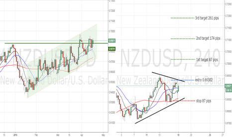 NZDUSD: wedge break out NZDUSD