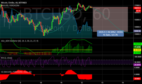 BTCUSD: Forecast objetive level on correction BTCUSD