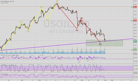 USOIL: WTI CRUDE OIL (USOIL)