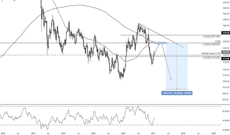 XAUUSD: everyone is mad at me
