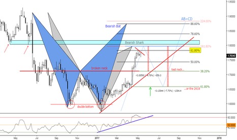 GBPCAD: (3 days Chart) Double Bottom & Bearish Patterns at Fibs