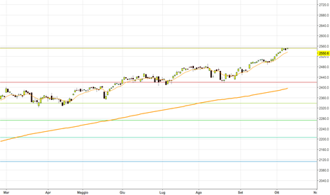 SPX: Analisi S&P500 con supporti e resistenze