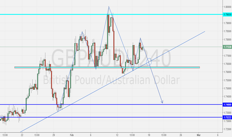 GBPAUD: GBPAUD Head and Shoulder Pattern