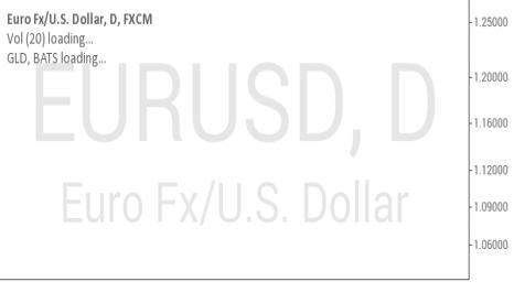 EURUSD: you are my boss