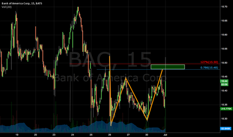 BAC: Potential Gartley on the 15min
