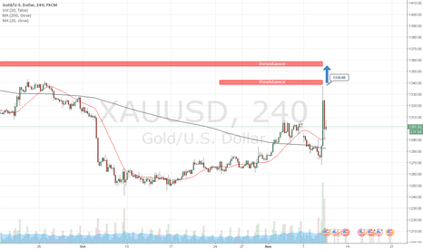 XAUUSD: Day trading strategies GOLD 11-09-2016 AzaForex forex broker
